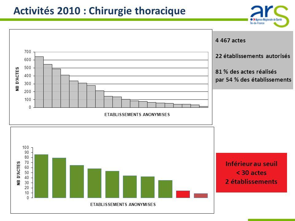 Activités 2010 : Chirurgie thoracique 4 467 actes 22 établissements autorisés 81 % des actes réalisés par 54 % des établissements Inférieur au seuil <