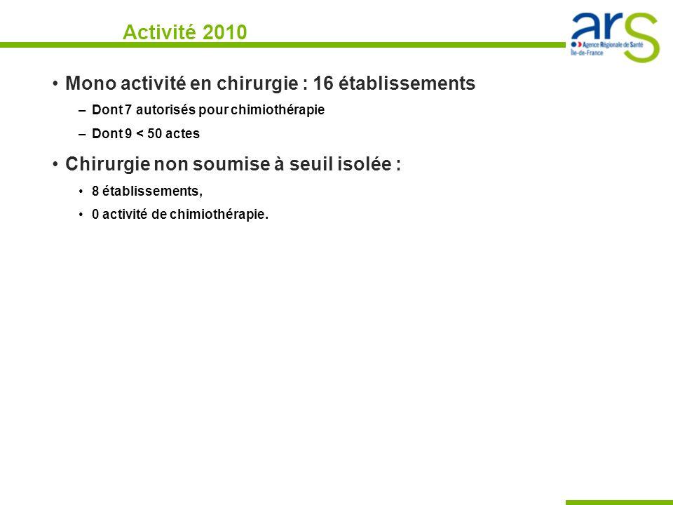 Activité 2010 Mono activité en chirurgie : 16 établissements –Dont 7 autorisés pour chimiothérapie –Dont 9 < 50 actes Chirurgie non soumise à seuil is