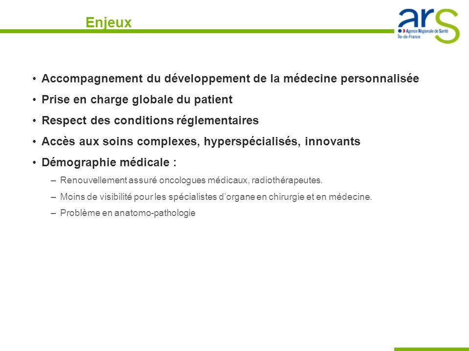 Enjeux Accompagnement du développement de la médecine personnalisée Prise en charge globale du patient Respect des conditions réglementaires Accès aux