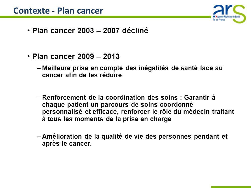 Contexte - Plan cancer Plan cancer 2003 – 2007 décliné Plan cancer 2009 – 2013 –Meilleure prise en compte des inégalités de santé face au cancer afin