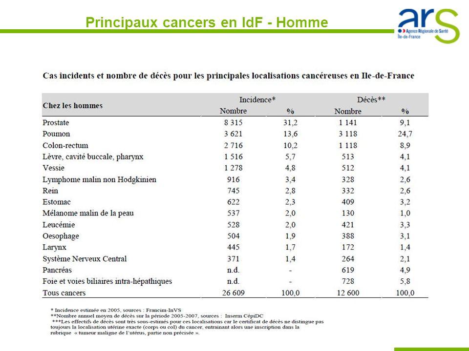 Principaux cancers en IdF - Femme