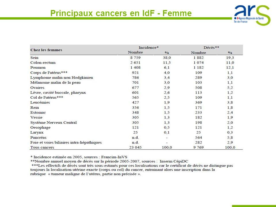 Mortalité par cancer 22 400 décès par an en Ile de France = 32% des décès (Période 2005-2007) HOMMESFEMMES Tous âges - nombre 1 ère cause décès 12 600 36,1% 9 769 28,1% < 35 ans - nombre 4 ème cause décès 170 11,2% 132 14,9% 35-64 ans - nombre 1 ère cause décès 4 243 42,7% 2 756 54% 65 ans - Nombre 1 ère cause décès 2 ème cause décès 8187 34,9% 6881 24% Source: Insee, Inserm CépiDC – Exploitation FNORS et ORS Ile-de-France