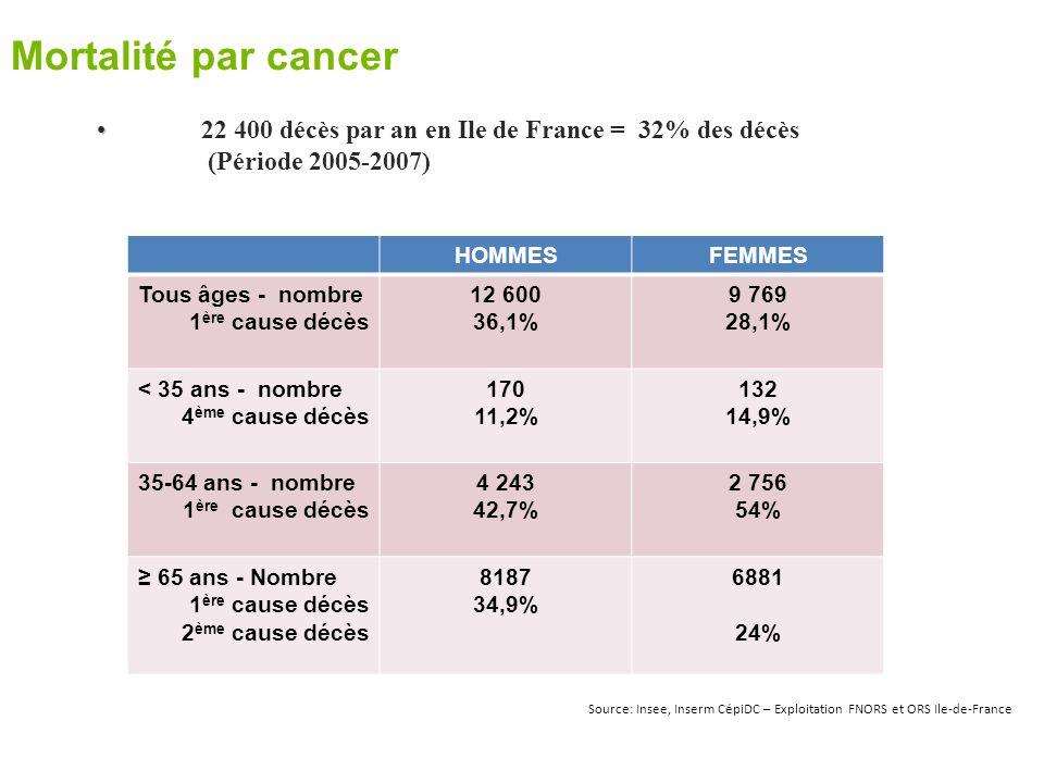 Mortalité par cancer 22 400 décès par an en Ile de France = 32% des décès (Période 2005-2007) HOMMESFEMMES Tous âges - nombre 1 ère cause décès 12 600