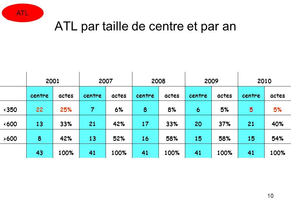 10 ATL par taille de centre et par an 20012007200820092010 centreactescentreactescentreactescentreactescentreactes <3502225%76%88%65%5 <6001333%2142%1
