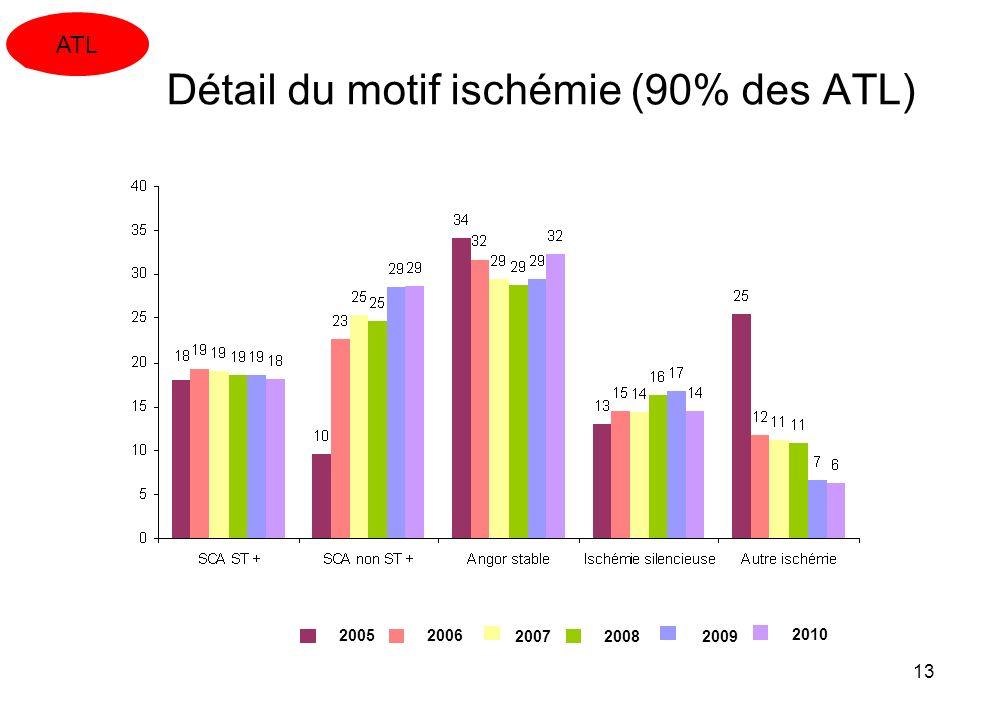 13 Détail du motif ischémie (90% des ATL) ATL 2009 2005 2006 20072008 2010