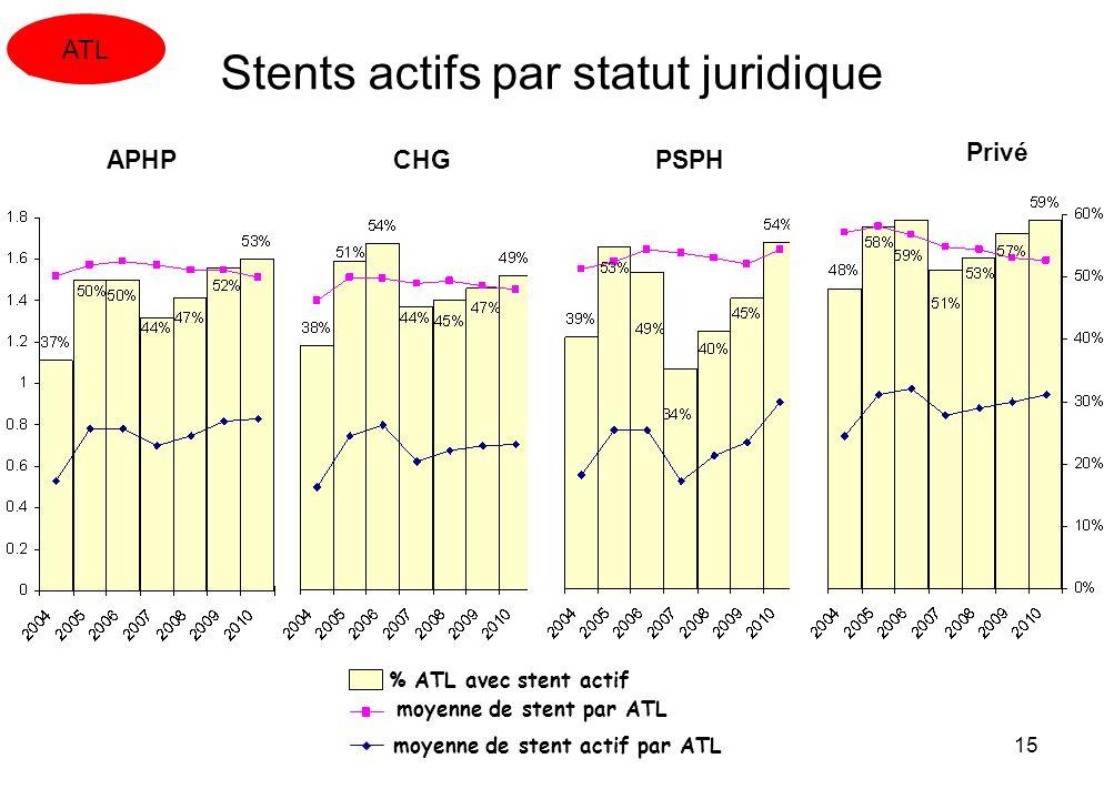 15 Stents actifs par statut juridique APHP CHGPSPH Privé % ATL avec stent actif moyenne de stent par ATL moyenne de stent actif par ATL ATL