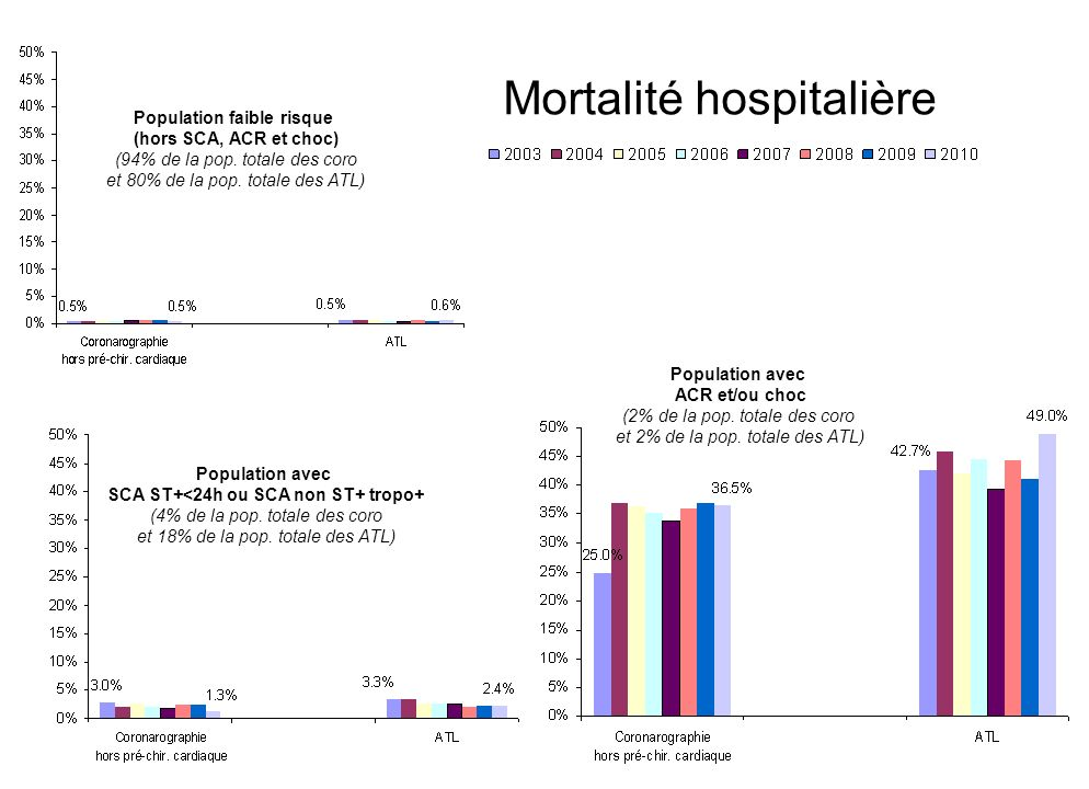 16 Mortalité hospitalière Population faible risque (hors SCA, ACR et choc) (94% de la pop. totale des coro et 80% de la pop. totale des ATL) Populatio
