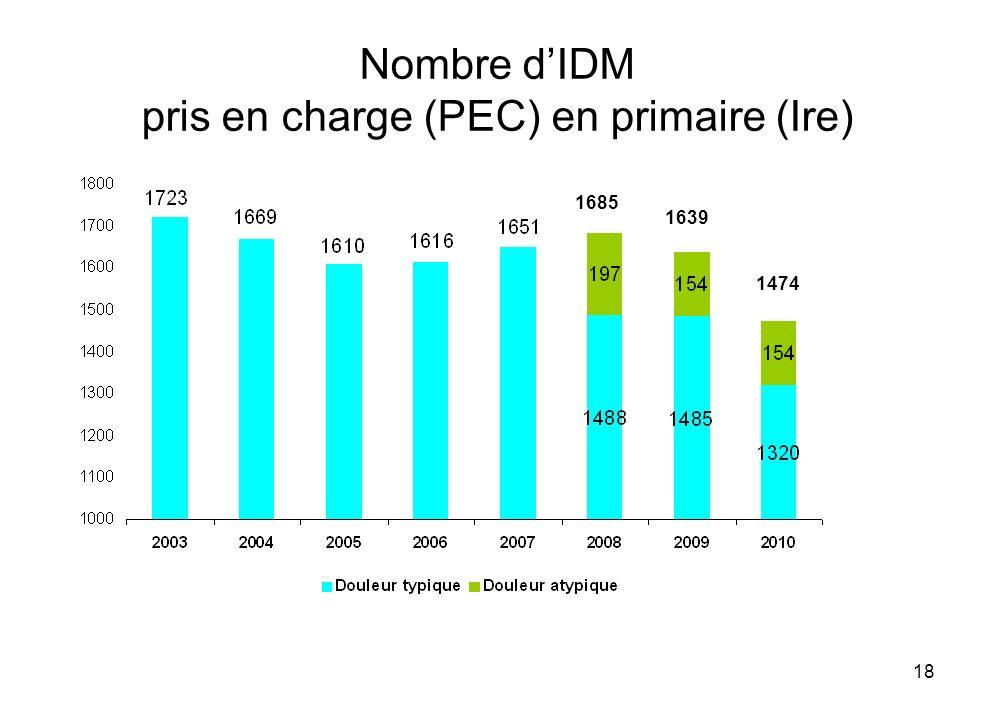 18 Nombre dIDM pris en charge (PEC) en primaire (Ire) 1685 1639 1474