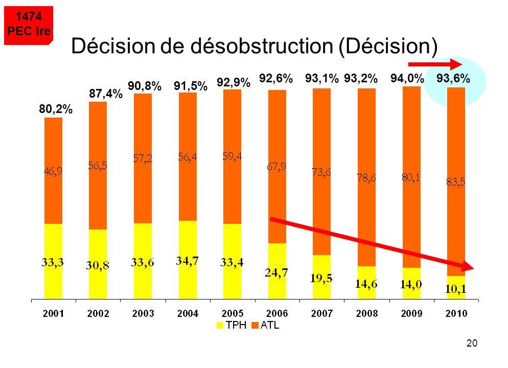 20 80,2% 87,4% 90,8%91,5% 92,9% 92,6%93,1%94,0%93,2% 1474 PEC Ire Décision de désobstruction (Décision) 93,6%