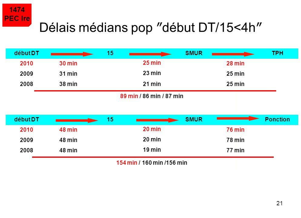21 début DT15SMURTPH 201030 min 25 min 28 min 200931 min 23 min 25 min 200838 min21 min25 min 89 min / 86 min / 87 min début DT15SMURPonction 201048 m