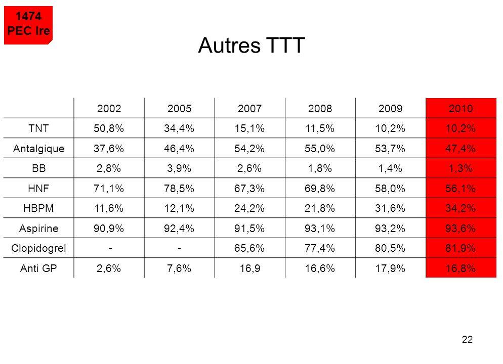 22 1474 PEC Ire Autres TTT 200220052007200820092010 TNT50,8%34,4%15,1%11,5%10,2% Antalgique37,6%46,4%54,2%55,0%53,7%47,4% BB2,8%3,9%2,6%1,8%1,4%1,3% H