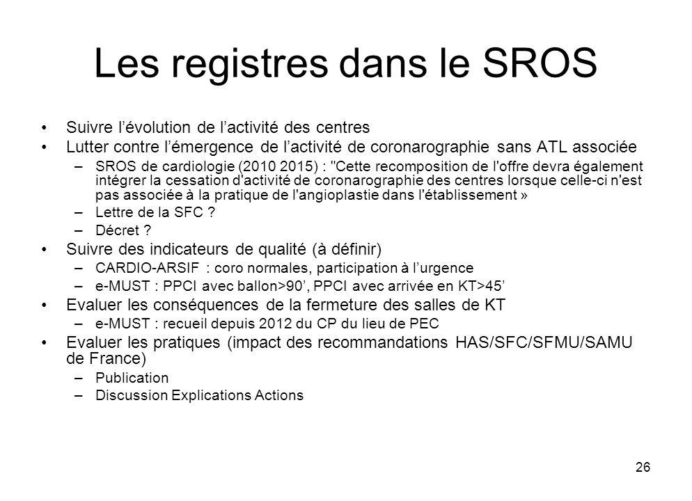 26 Les registres dans le SROS Suivre lévolution de lactivité des centres Lutter contre lémergence de lactivité de coronarographie sans ATL associée –S