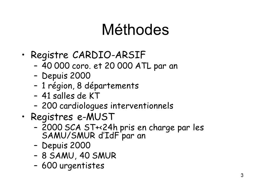 3 Méthodes Registre CARDIO-ARSIF –40 000 coro. et 20 000 ATL par an –Depuis 2000 –1 région, 8 départements –41 salles de KT –200 cardiologues interven