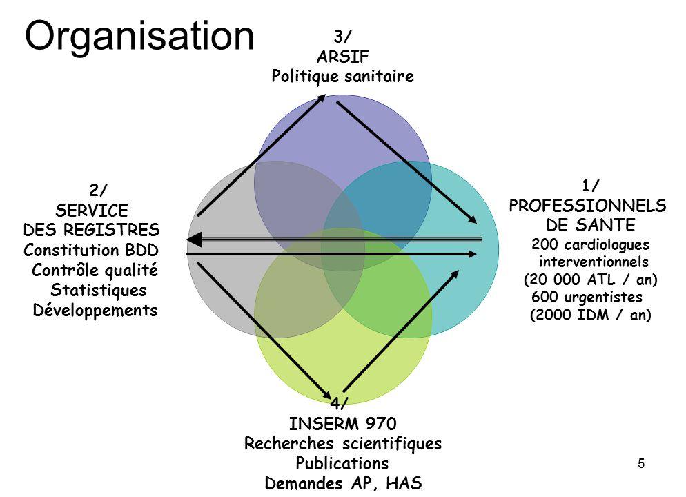 5 Organisation
