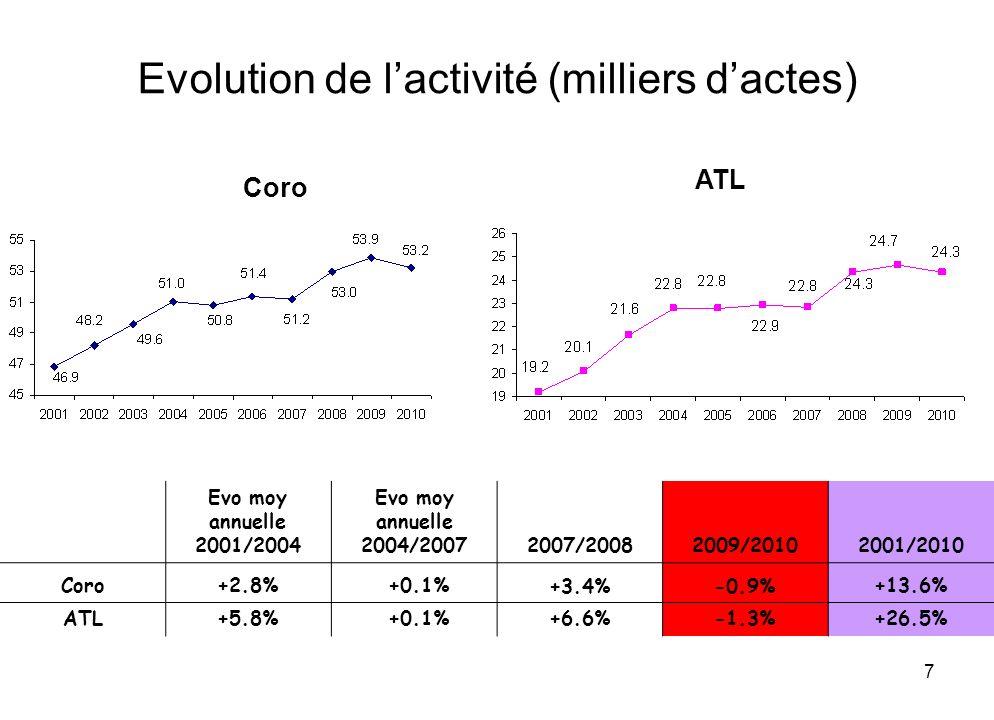 8 Coro par statut juridique et par an (milliers dactes & %) 2001200820092010 CentresActivité Centres AP-HP1313.8 (29%)14.8 (27%)15.3 (28%)15.5 (29%)11 CHG169.9 (21%)12.3 (23%)12.7 (24%)12.5 (23%)13 PS-PH54.3 (9%)4.9 (9%)5.2 (10%) 5.0 ( 9%)4 Privé1919.1 (40%)21.0 (39%)20.7 (38%)20.2 (38%)16 5347.1 (100%)53.053.953.244 Coro.