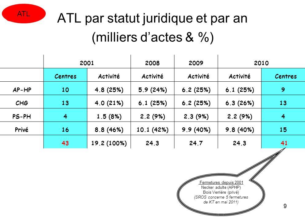 9 ATL par statut juridique et par an (milliers dactes & %) 2001200820092010 CentresActivité Centres AP-HP104.8 (25%)5.9 (24%)6.2 (25%)6.1 (25%)9 CHG13
