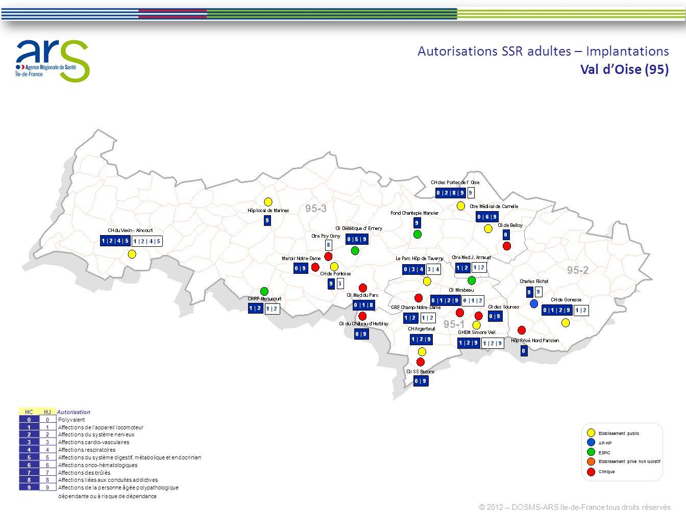 Autorisations SSR adultes – Implantations Val dOise (95) © 2012 – DOSMS-ARS Ile-de-France tous droits réservés Clinique Etablissement privé non lucrat