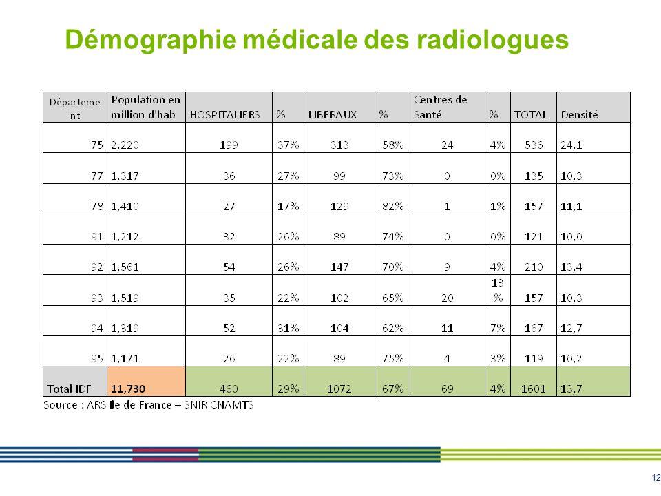 12 Démographie médicale des radiologues