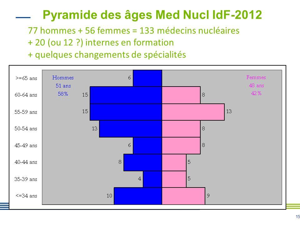 15 Pyramide des âges Med Nucl IdF-2012 77 hommes + 56 femmes = 133 médecins nucléaires + 20 (ou 12 ?) internes en formation + quelques changements de