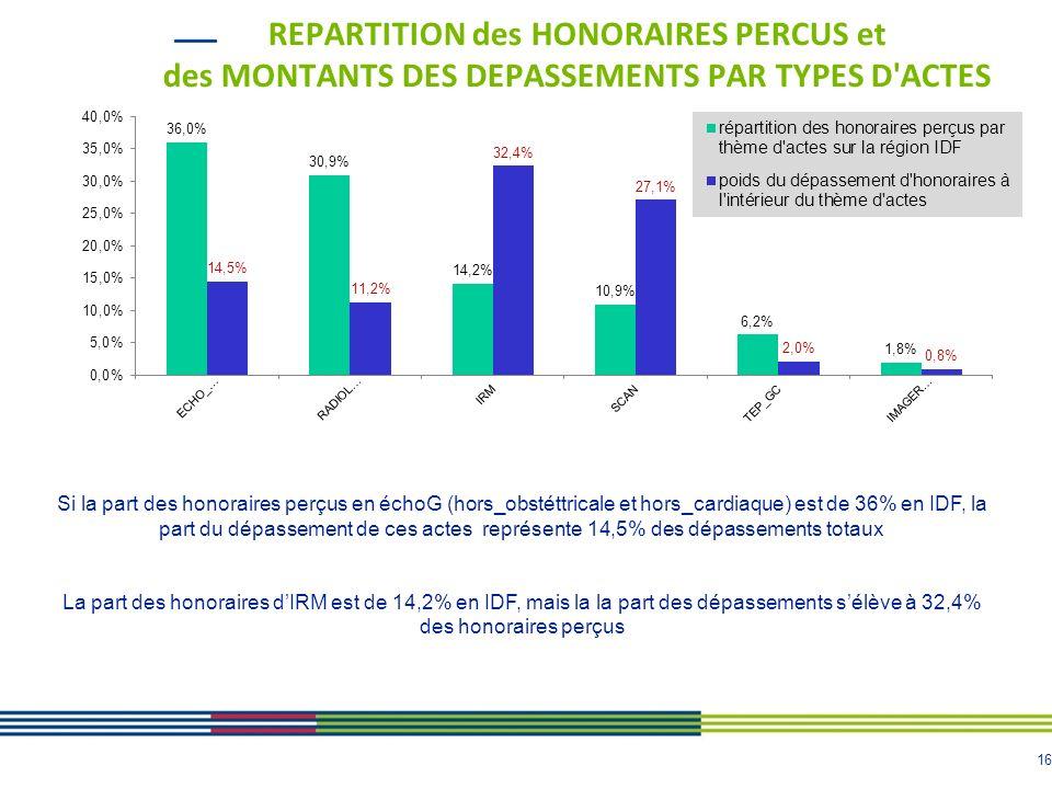16 REPARTITION des HONORAIRES PERCUS et des MONTANTS DES DEPASSEMENTS PAR TYPES D'ACTES Si la part des honoraires perçus en échoG (hors_obstéttricale