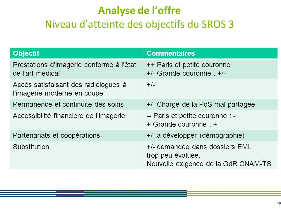 18 Analyse de loffre Niveau datteinte des objectifs du SROS 3 ObjectifCommentaires Prestations dimagerie conforme à létat de lart médical ++ Paris et