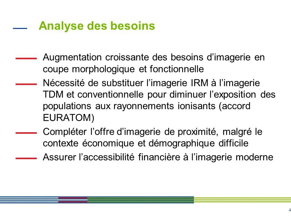 4 Analyse des besoins Augmentation croissante des besoins dimagerie en coupe morphologique et fonctionnelle Nécessité de substituer limagerie IRM à li