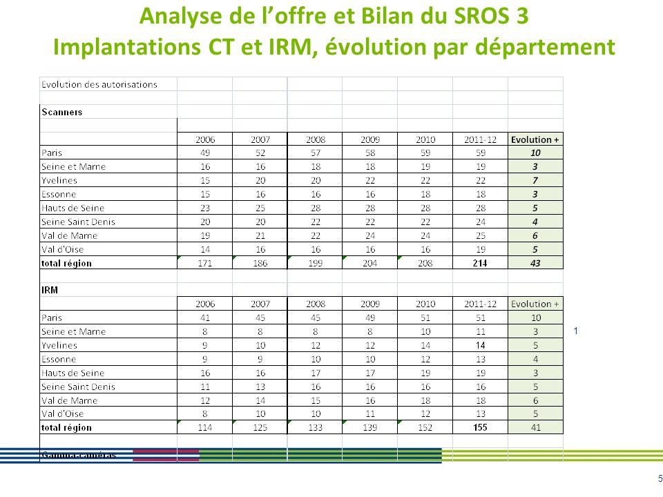 5 Analyse de loffre et Bilan du SROS 3 Implantations CT et IRM, évolution par département 1