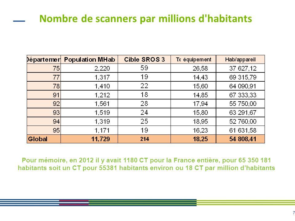 7 Nombre de scanners par millions d'habitants Pour mémoire, en 2012 il y avait 1180 CT pour la France entière, pour 65 350 181 habitants soit un CT po