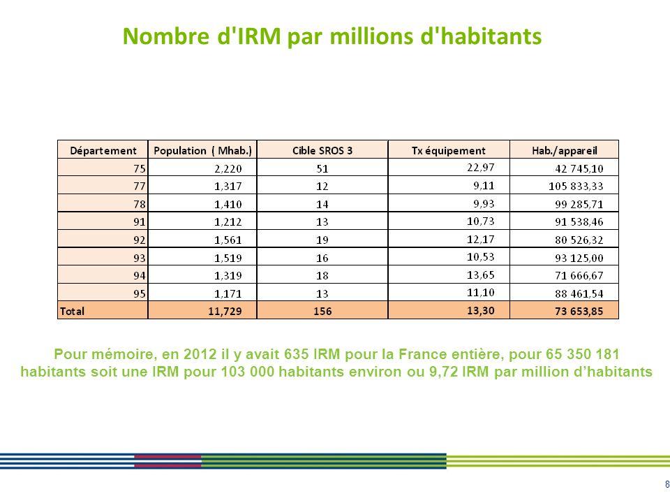8 Nombre d'IRM par millions d'habitants Pour mémoire, en 2012 il y avait 635 IRM pour la France entière, pour 65 350 181 habitants soit une IRM pour 1