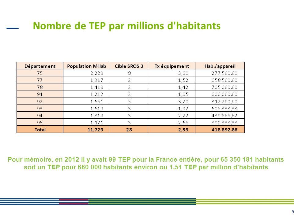 9 Nombre de TEP par millions d'habitants Pour mémoire, en 2012 il y avait 99 TEP pour la France entière, pour 65 350 181 habitants soit un TEP pour 66