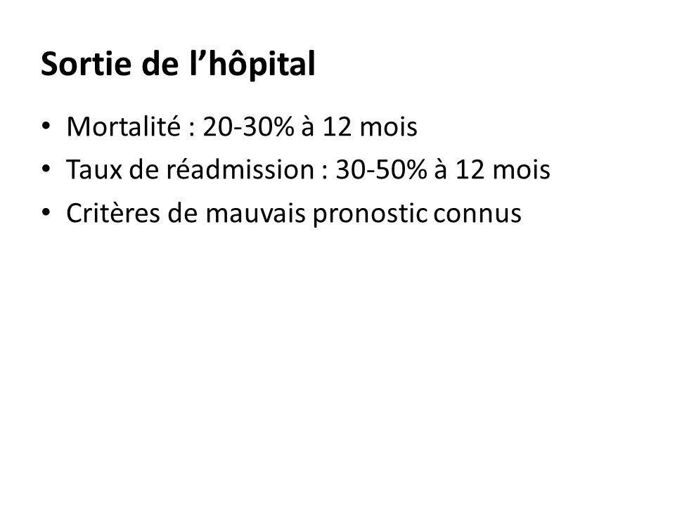 Sortie de lhôpital Mortalité : 20-30% à 12 mois Taux de réadmission : 30-50% à 12 mois Critères de mauvais pronostic connus