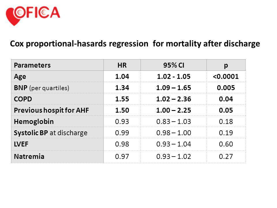 ParametersHR95% CIp Age1.041.02 - 1.05<0.0001 BNP (per quartiles) 1.341.09 – 1.650.005 COPD1.551.02 – 2.360.04 Previous hospit for AHF1.501.00 – 2.250