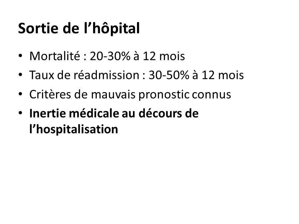 Sortie de lhôpital Mortalité : 20-30% à 12 mois Taux de réadmission : 30-50% à 12 mois Critères de mauvais pronostic connus Inertie médicale au décour