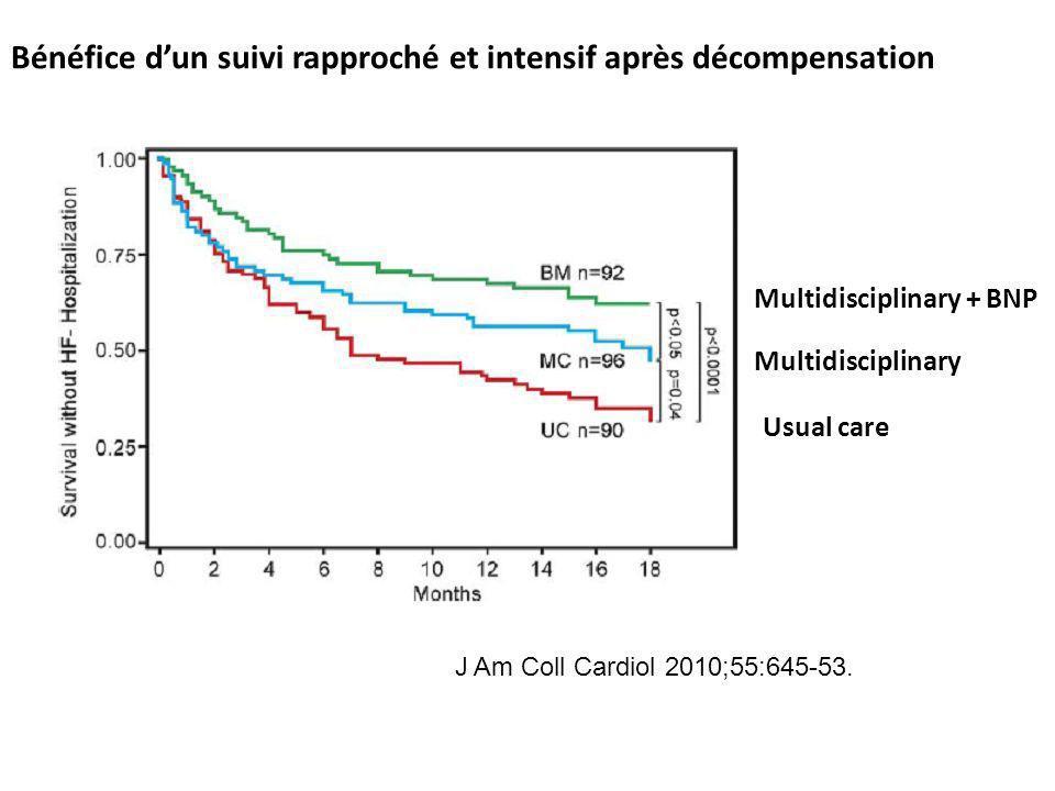 J Am Coll Cardiol 2010;55:645-53. Bénéfice dun suivi rapproché et intensif après décompensation Usual care Multidisciplinary Multidisciplinary + BNP