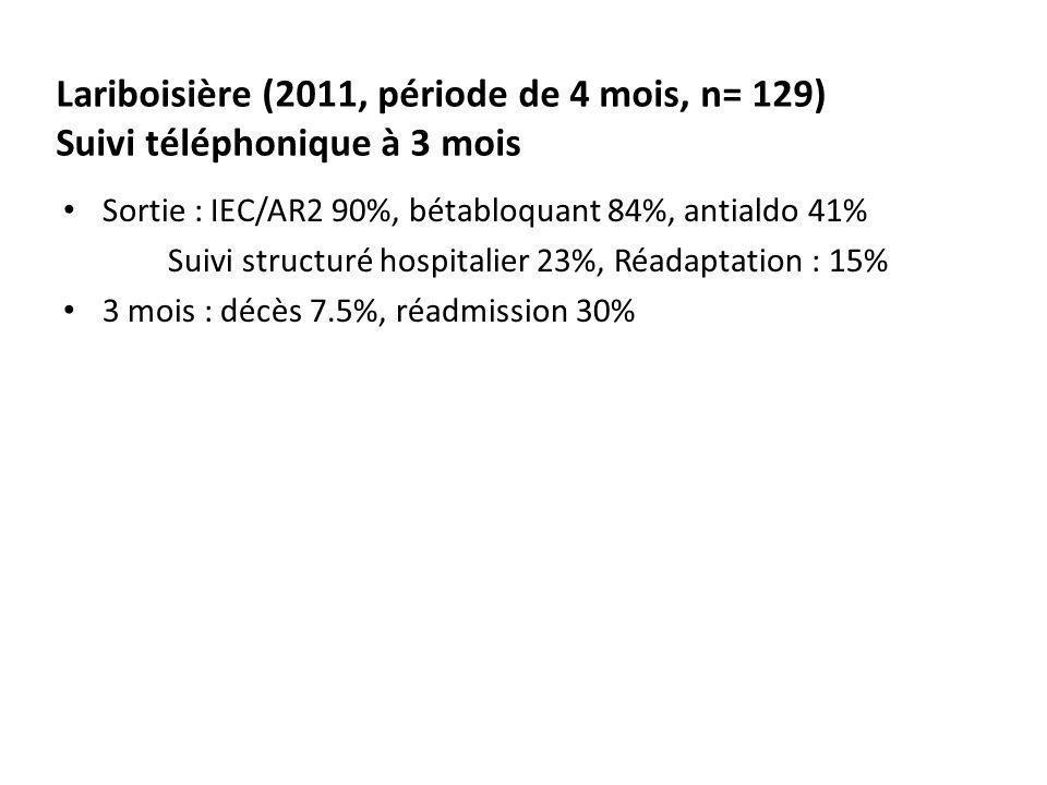 Lariboisière (2011, période de 4 mois, n= 129) Suivi téléphonique à 3 mois Sortie : IEC/AR2 90%, bétabloquant 84%, antialdo 41% Suivi structuré hospit