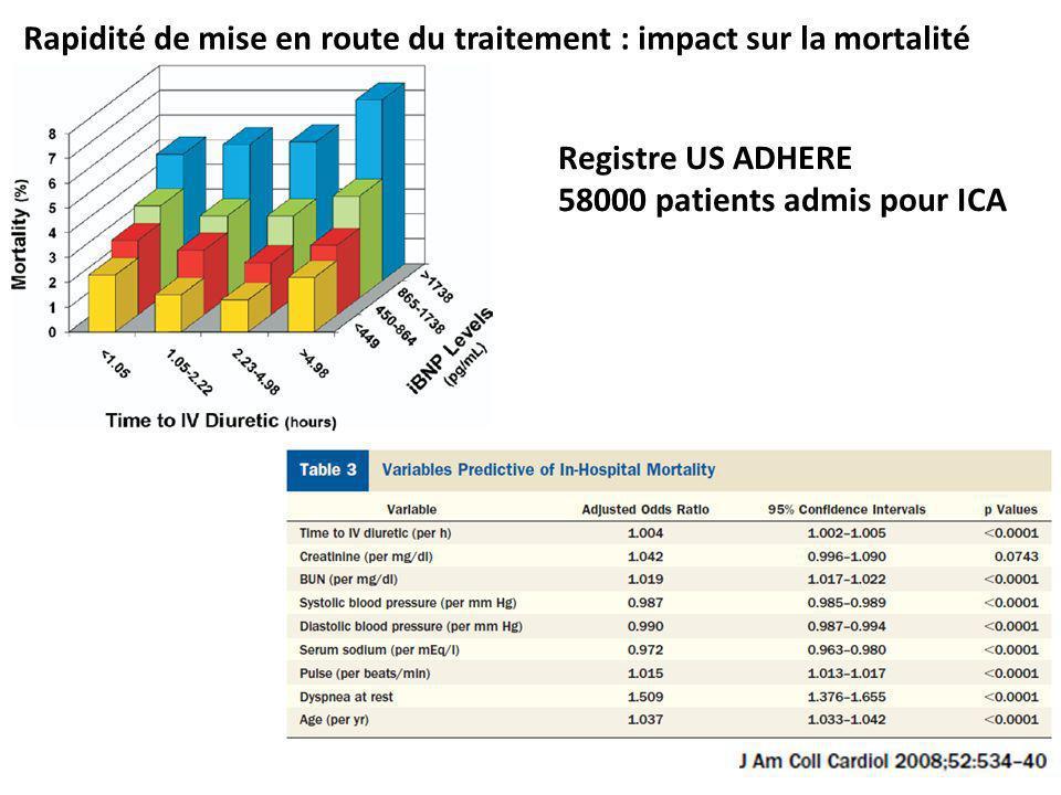 Registre US ADHERE 58000 patients admis pour ICA Rapidité de mise en route du traitement : impact sur la mortalité