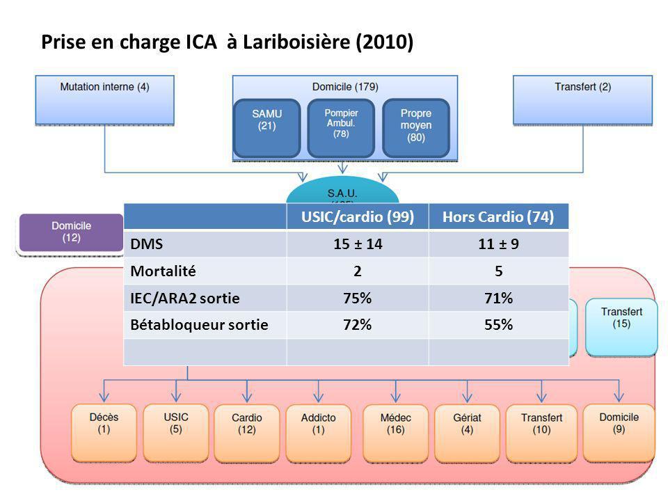 Prise en charge ICA à Lariboisière (2010) USIC/cardio (99)Hors Cardio (74) DMS15 ± 1411 ± 9 Mortalité25 IEC/ARA2 sortie75%71% Bétabloqueur sortie72%55