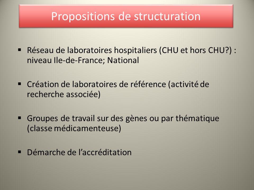 Propositions de structuration Réseau de laboratoires hospitaliers (CHU et hors CHU?) : niveau Ile-de-France; National Création de laboratoires de réfé