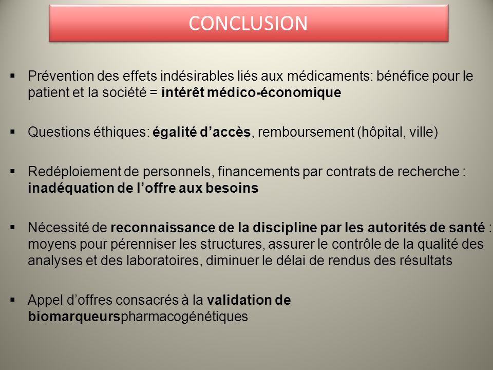CONCLUSION Prévention des effets indésirables liés aux médicaments: bénéfice pour le patient et la société = intérêt médico-économique Questions éthiq