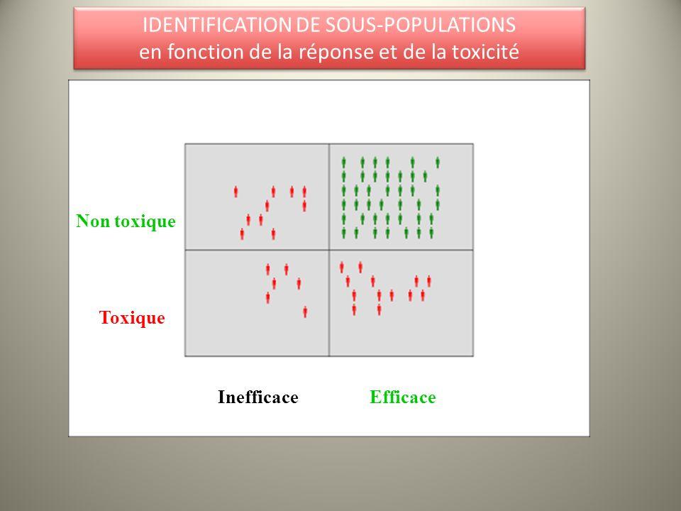 IDENTIFICATION DE SOUS-POPULATIONS en fonction de la réponse et de la toxicité IDENTIFICATION DE SOUS-POPULATIONS en fonction de la réponse et de la t