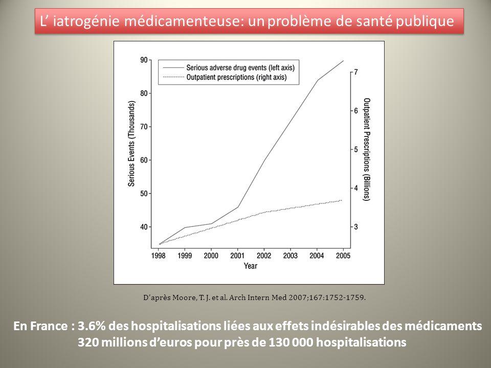 Daprès Moore, T. J. et al. Arch Intern Med 2007;167:1752-1759. L iatrogénie médicamenteuse: un problème de santé publique En France : 3.6% des hospita