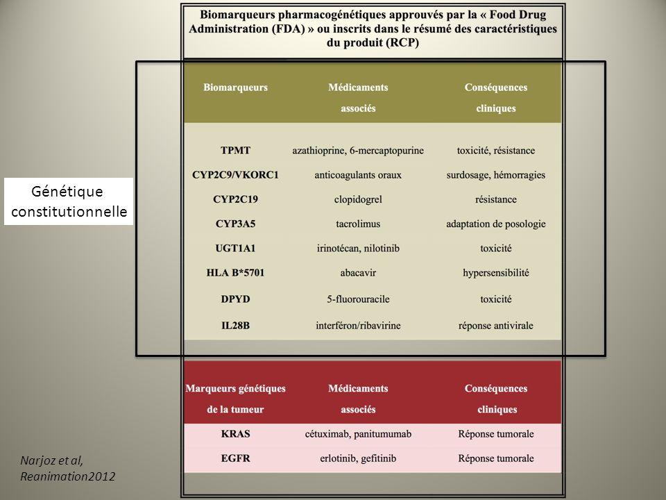 Bilan de la pharmacogénétique Liste des laboratoires : - 8 laboratoires CHU (HEGP, Kremlin-Bicêtre, Robert Debré, St Louis (x2), Pitié-Salpétrière, Lariboisière,+ Henri-Mondor) - 1 laboratoire de lhôpital des Armées Begin (Saint-Mandé) - laboratoires privés: Cerba, [Biomnis] Spécialités: biochimie, pharmacologie, hématologie, génétique (souvent biologistes impliqués dans la recherche) Taille des structures: variable, souvent petites structures du fait du manque de moyens en personnel dédié à la PG Complexité des analyses: 1 ou plusieurs gènes, polymorphismes sur un même gène, séquençage complet Activité:> 7000 actes de PG (répartition 2/3 public, 1/3 privé)