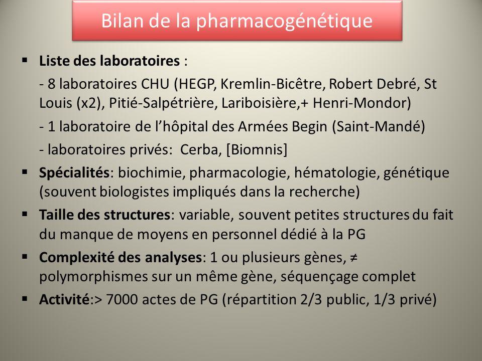 Recensement de lactivité en 2011 LaboratoireSpécialitéNb dactesNb gènesActivité I-d-F Activité Hors I-d-F HEGPBiochimie1407 (P+G) 687 G 1080%20% BicêtreGénétique moléculaire 235990%10% Lariboisière Génétique Moléculaire/H ématologie 48690%10% Pitié- Salpétrière Pharmacologie121+17002À confirmer- Robert DebréPharmacologie6461090%10% Saint-Louis-1Génétique2994100%- Saint-Louis-2Pharmacologie402100%- Henri- Mondor PharmacologieEn 2012: 6006À confirmer- BeginGénétique35575%25% CerbaBiologie2710410%90%