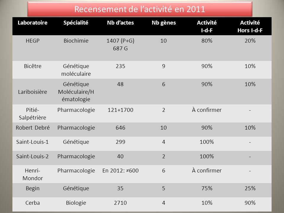 Recensement de lactivité en 2011 LaboratoireSpécialitéNb dactesNb gènesActivité I-d-F Activité Hors I-d-F HEGPBiochimie1407 (P+G) 687 G 1080%20% Bicêt