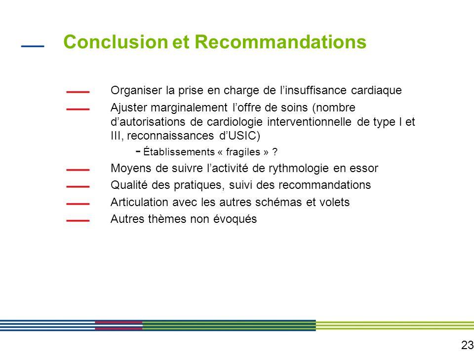 23 Conclusion et Recommandations Organiser la prise en charge de linsuffisance cardiaque Ajuster marginalement loffre de soins (nombre dautorisations