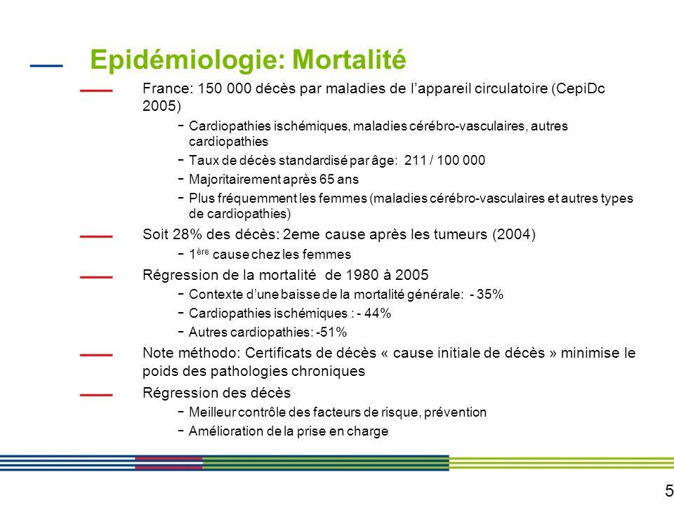6 Mortalité cardio-vasculaire en Ile de France France en deçà de la moyenne européenne Variation des taux de décès standardisé par rapport à la moyenne nationale - Ile de France se situe à – 22% pour les maladies circulatoires, - Cest la région où cette variation est la plus négative - Gradient Nord-Sud Cardiopathies ischémiquesHommesFemmesH et F < 65 ans Ile de France-16-19- 20 Nord Pas de Calais+ 26,8+ 25,3+ 45 Midi-Pyrénées- 2,6- 6,5- 5