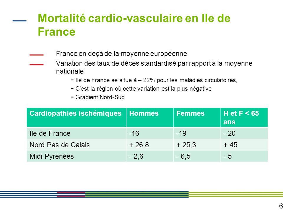 6 Mortalité cardio-vasculaire en Ile de France France en deçà de la moyenne européenne Variation des taux de décès standardisé par rapport à la moyenn