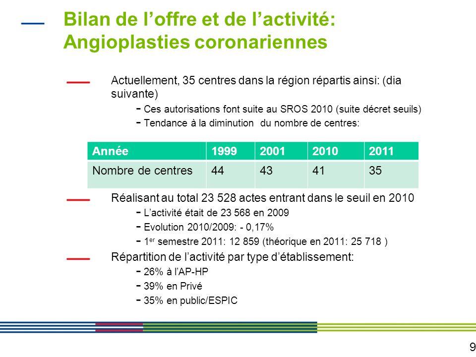 10 LocalisationNombre de Centres Type III (Angioplasties) Nombre de centres Type I (rythmologie) USICPopulation au 01/01/2008 (Taux de variation annuel moyen 1999- 2008) Paris9 (10)6142 199 500 (+0,4%) Seine et Marne2231 301 500 (+1%) Yvelines4291 409 000 (+0.4%) Essonne32 (3*)41 209 500 (+0.7%) Hauts de Seine6281 557 500 (+1%) Seine Saint- Denis 5281 517 000 (+1%) Val de Marne2141 311 500 (+0,7%) Val dOise3 (4*)141 167 000 (+0.6%) Ile de France34 (35)185411 672 500 (+0.7%)