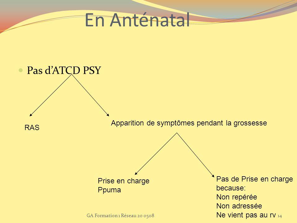 En Anténatal Pas dATCD PSY RAS Apparition de symptômes pendant la grossesse Prise en charge Ppuma Pas de Prise en charge because: Non repérée Non adre