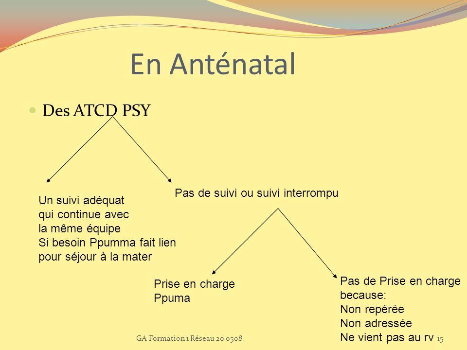 En Anténatal Des ATCD PSY Un suivi adéquat qui continue avec la même équipe Si besoin Ppumma fait lien pour séjour à la mater Pas de suivi ou suivi in